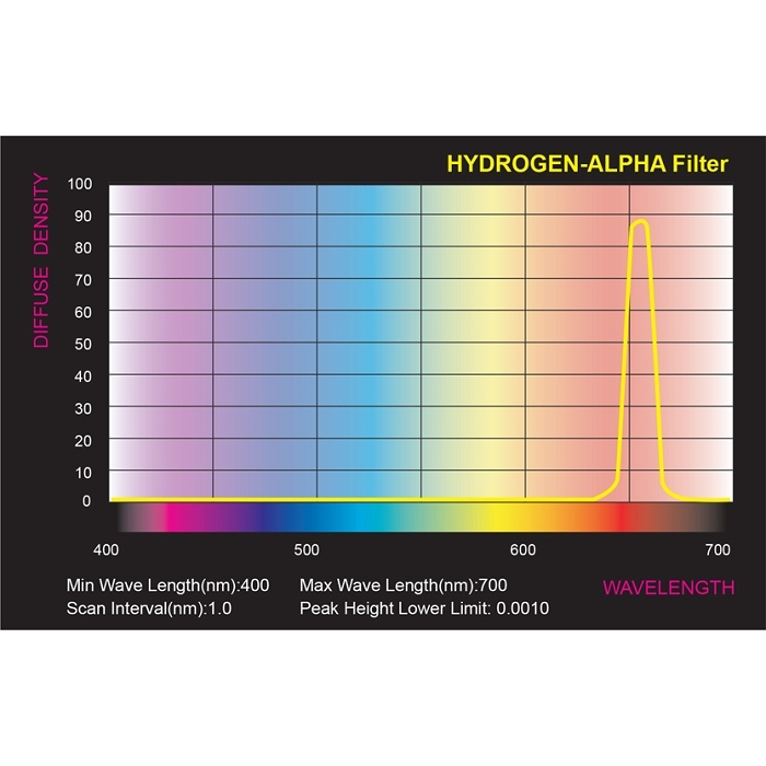 Spectrum SkyWatcher H-alpha 12 nm