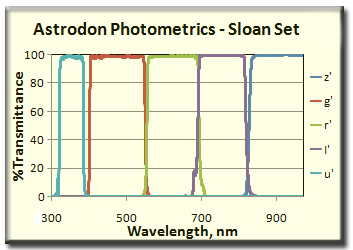 Spectrum Astrodon Photometrics - Sloan Filters