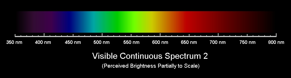 Spectrum Astrodon UVenus Filter