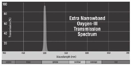 Spectrum Orion Oxygen-III Extra-Narrowband Filter