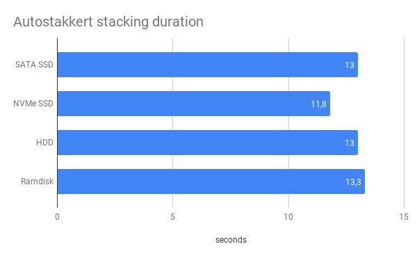 Autostakkert stacking benchmark