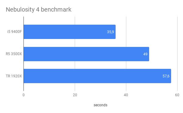 Nebulosity CPU benchmark
