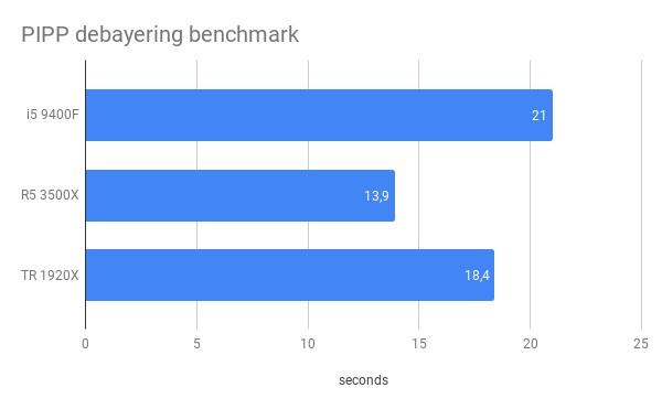 PIPP CPU benchmark