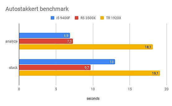 Autostakkert CPU benchmark