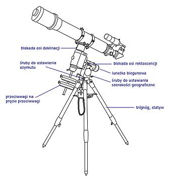 Schemat montażu paralaktycznego (HEQ5)