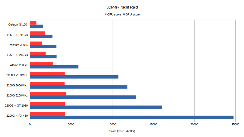 3DMark Night Raid benchmark