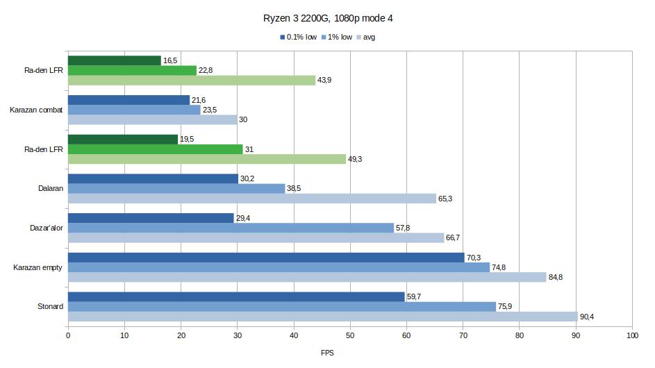 Ryzen 3 2200G benchmark
