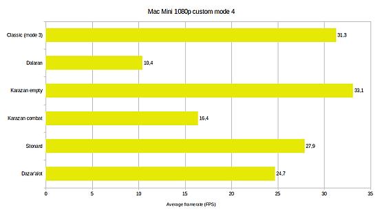 Mac Mini WoW mode 4 1080p