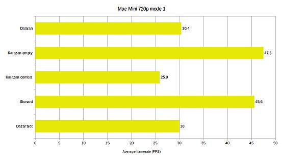 Mac Mini WoW mode 1 720p