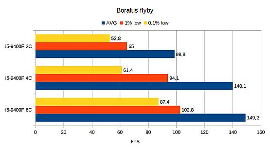 Boralus