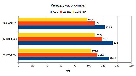 Karazan out of combat