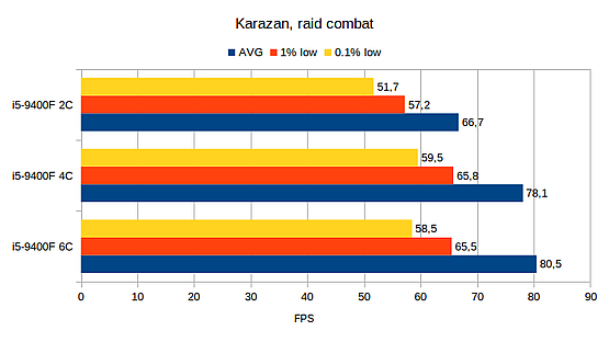 Karazan combat