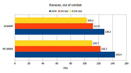 Karazan empty
