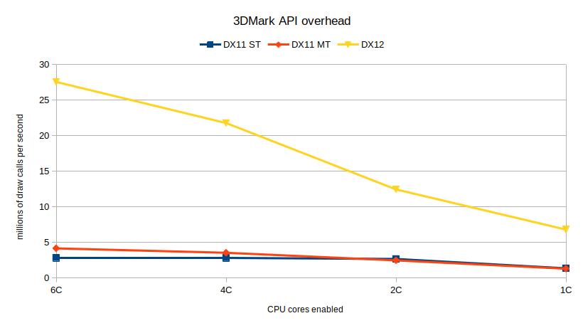 3DMark API overhead benchmark