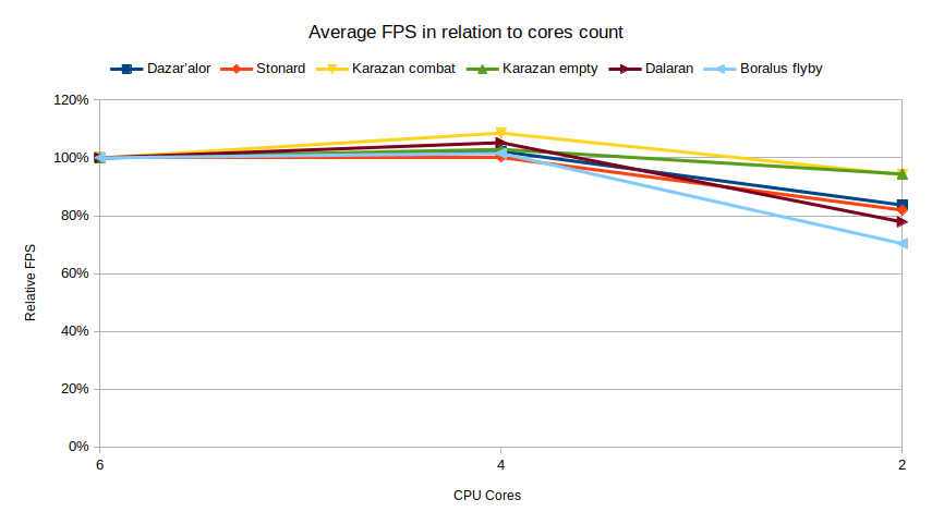 Relative WoW average FPS core count scaling