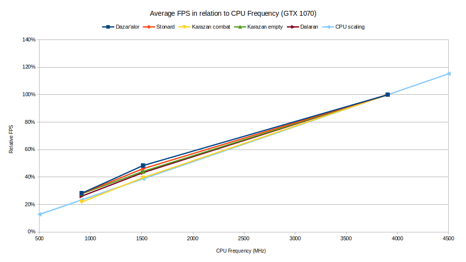 Average FPS in relation to CPU Frequency for GTX 1070