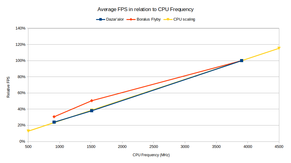 Average FPS in relation to CPU Frequency for GTX 1070 ultrawide