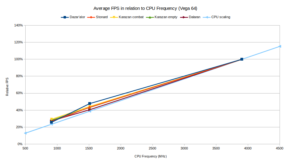 Average FPS in relation to CPU Frequency for Vega 64