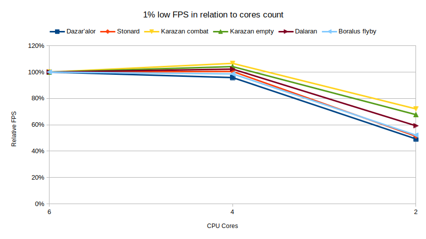 Relative WoW 1% low FPS core count scaling