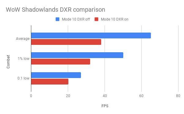 DXR combat benchmark