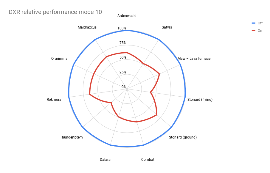 Mode 10 relative DXR performance