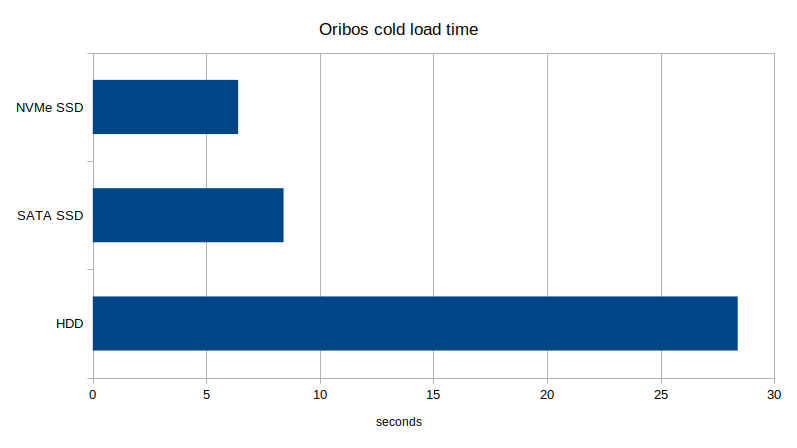WoW cold load time HDD vs SSD