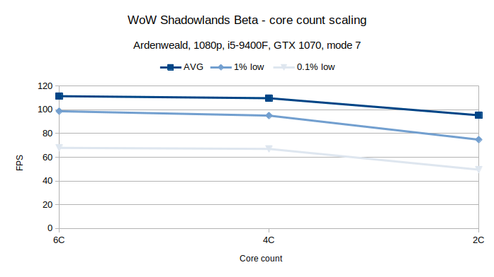 WoW Ardenweald CPU core scaling