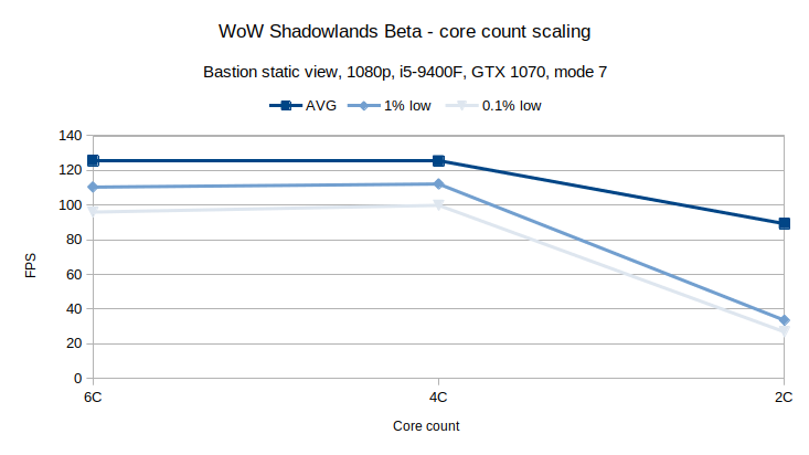 WoW Bastion CPU core scaling