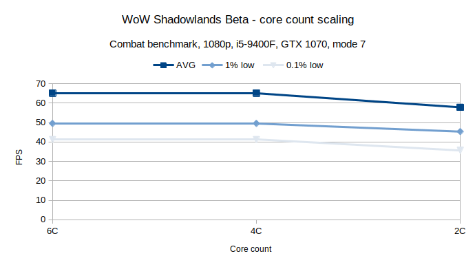 WoW Combat CPU core scaling
