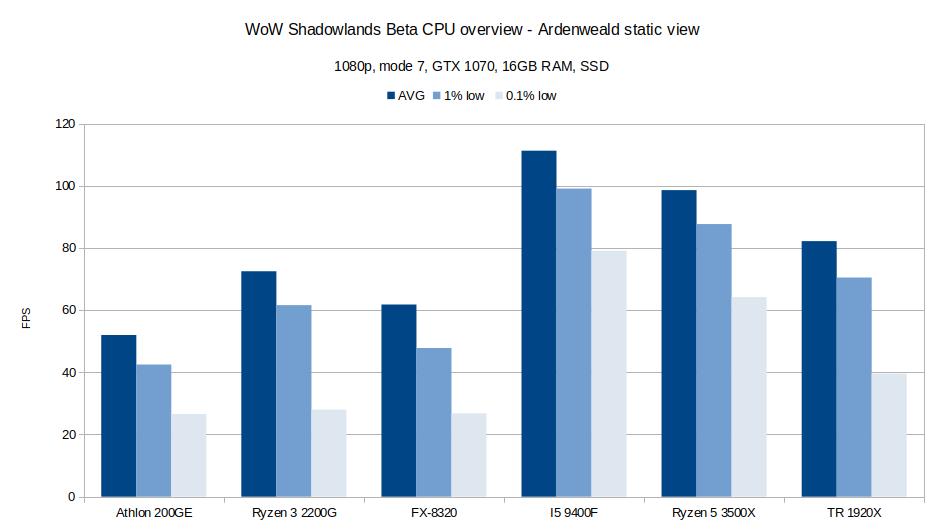 Ardenweald CPU benchmark