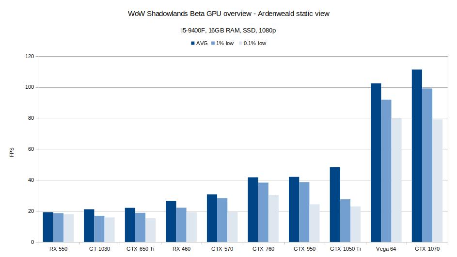Ardenweald GPU Benchmark