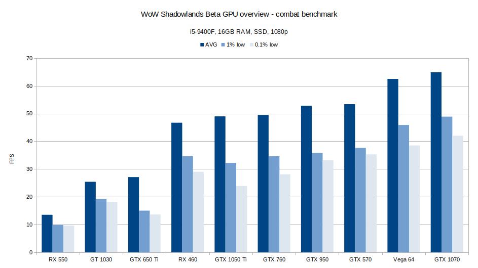 WoW combat GPU benchmark