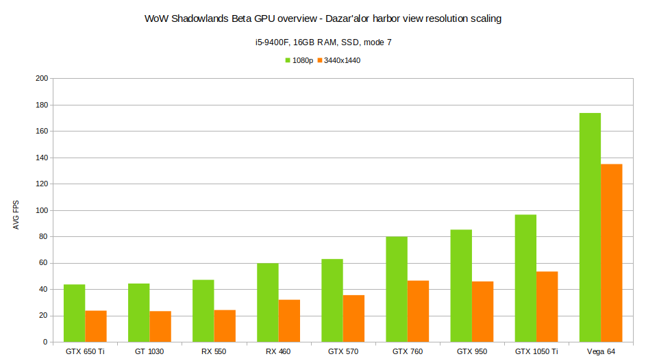Dazar'alor GPU benchmark