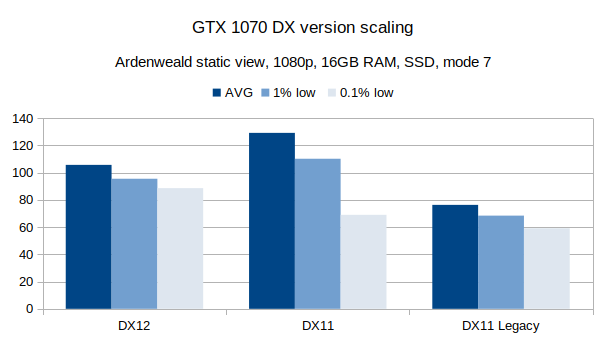 DX version scaling