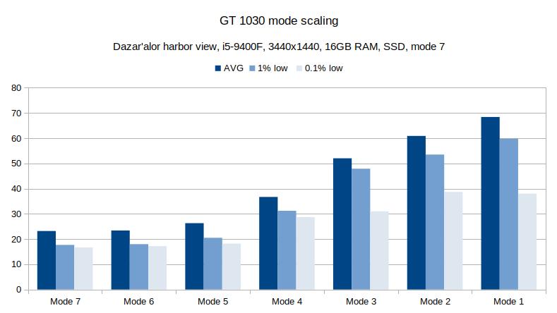 GT 1030 mode scaling