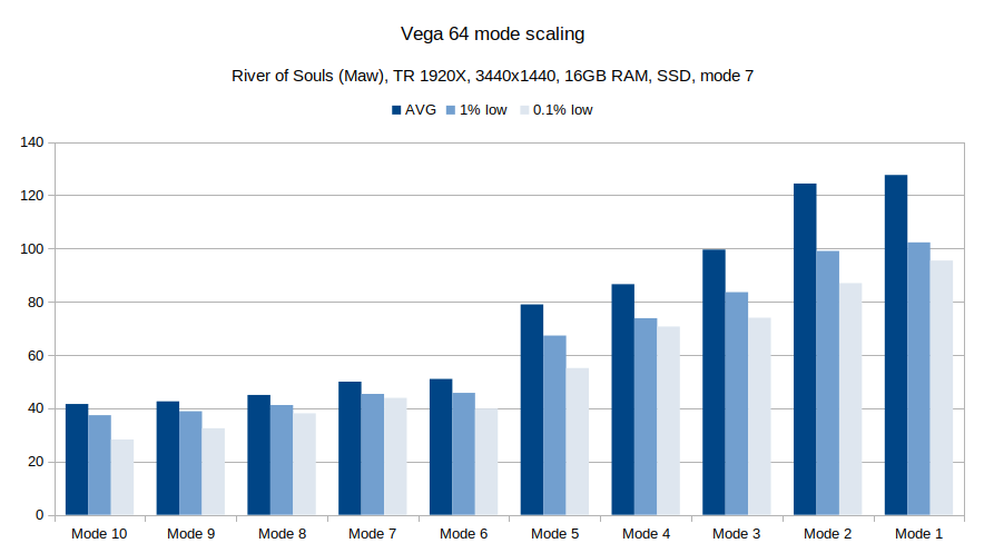 WoW Vega 64 mode scaling