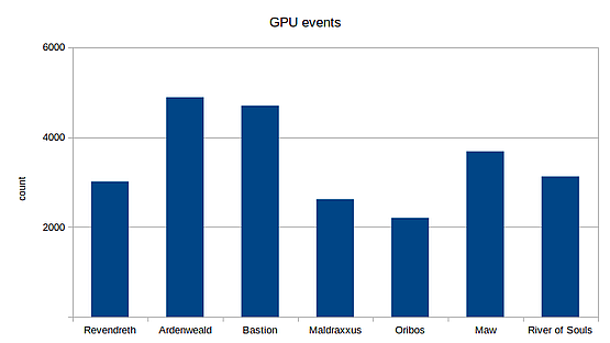 Amount of GPU events is high not only for Maw and Ardenweald but also for Bastion