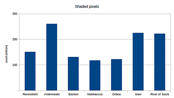 Amount of shaded pixels reveal two most GPU demanding zones on Shadowlands beta
