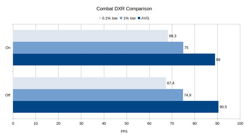 Combat DXR comparison