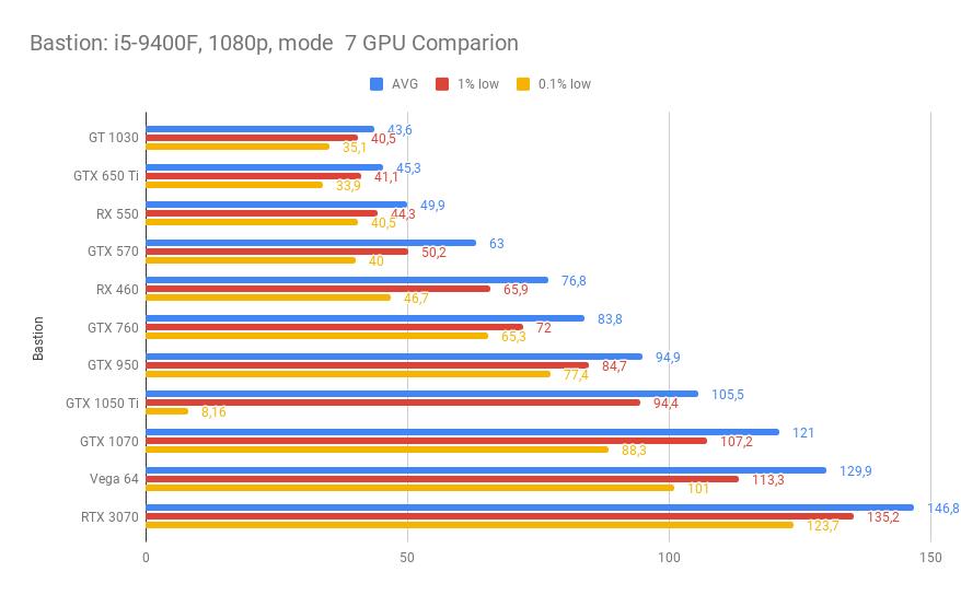 RTX 3070 benchmarks