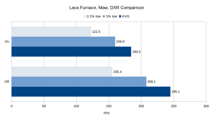 Lava furnace DXR comparison