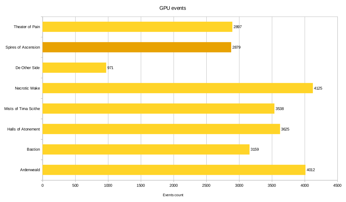 GPU events comparison