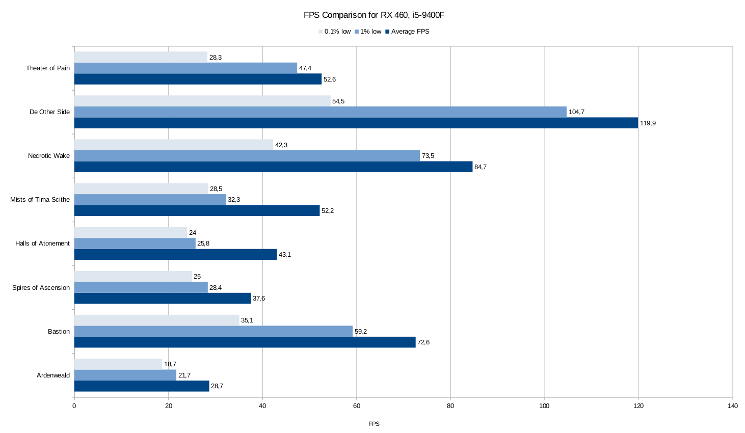 RX 460 benchmarks