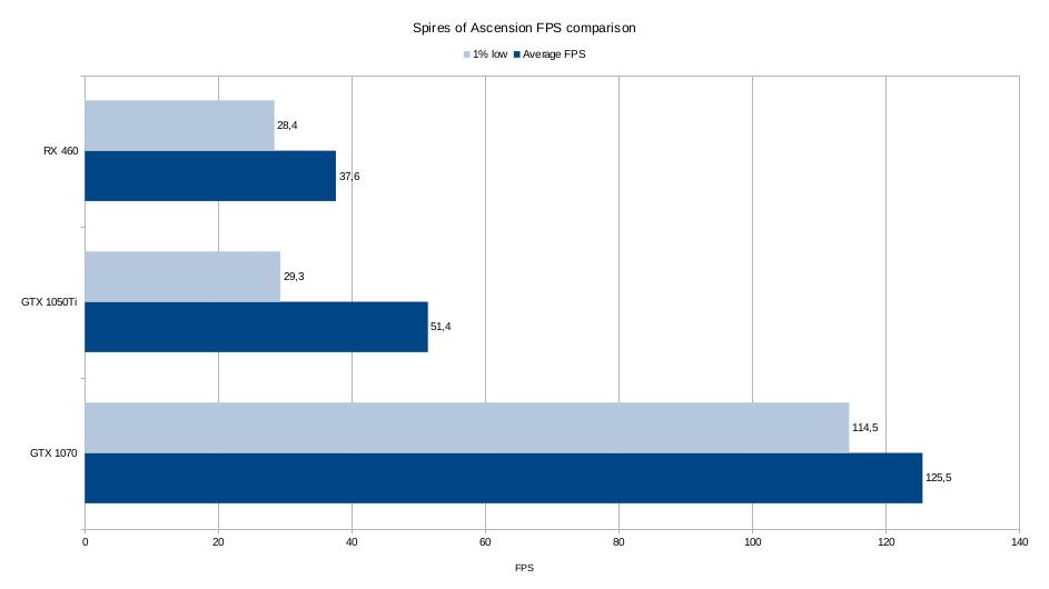 Shadowlands SoA FPS comparison