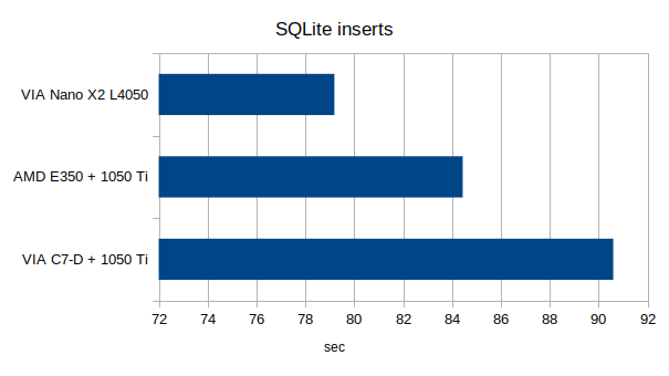Time needed to insert data to a SQLite database