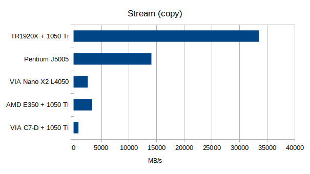 Stream Benchmark