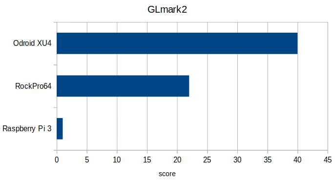 OpenGL GLmark2 800 x 600