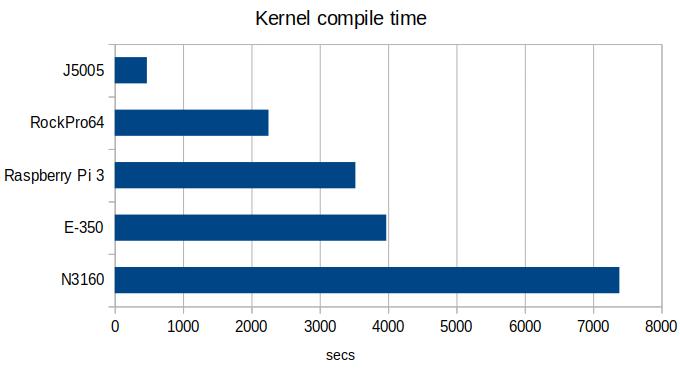 Czas kompilacji Kernela