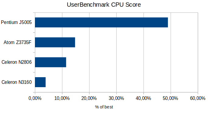 UserBenchmark CPU score