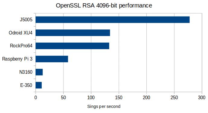Wydajność generowania podpisów RSA 4096-bit